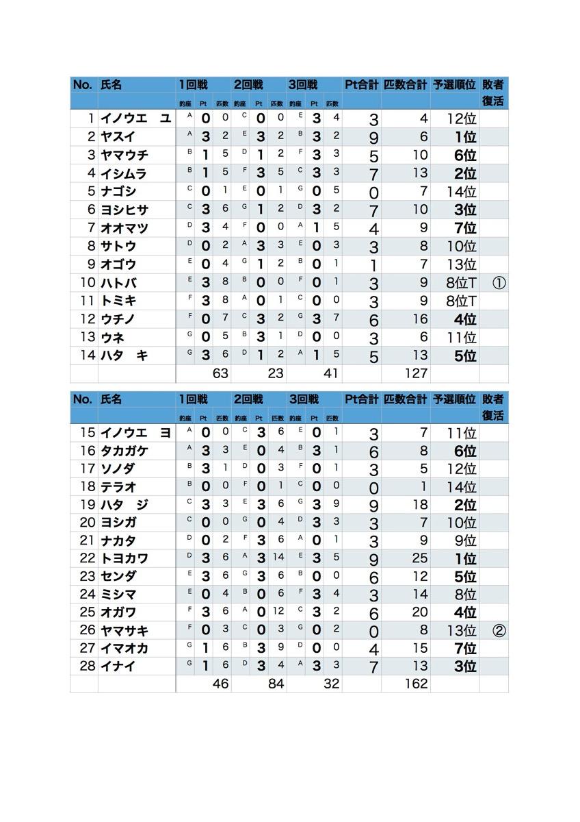 result_yosen