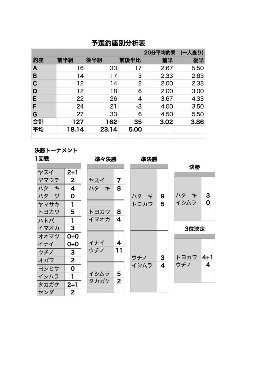 result_kessyou