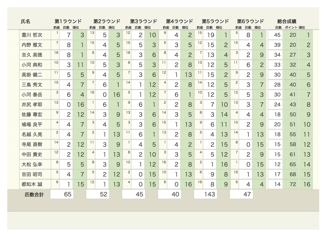 31th result