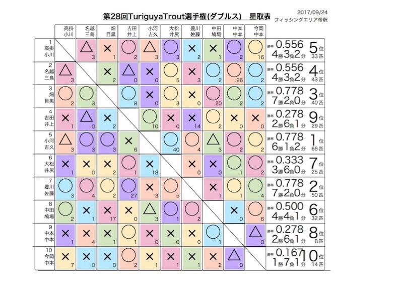 32nd result
