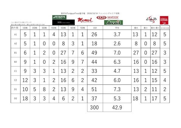 37thTT results sittingposition